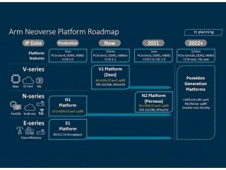 Arm представила серверные платформы Neoverse V1 Zeus и N2 Perseus с поддержкой SVE, PCIe 5.0, DDR5 и HBM